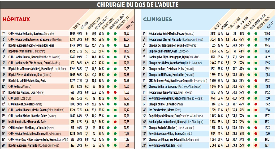 classement chirurgie dos adulte